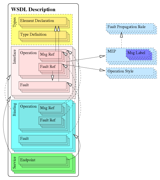 Service Architecture and Technologies